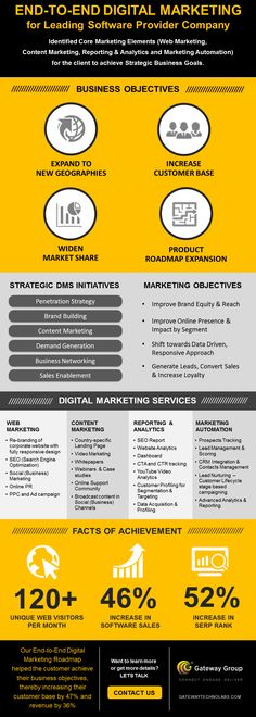 End-to-End Digital Marketing for Leading Software Provider Company