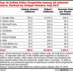 Top 10 Video Properties US