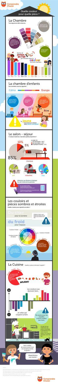 Infographie ComprendreChoisir - Quelles sont les couleurs à préférer et à éviter dans les pièces de votre home sweet home. Il existe des couleurs qui ouvrent l'appétit, d'autres qui agrandissent l'espace. Connaissez-vous la règle du 85, 10, 5. Retrouvez tout ce qu'il faut savoir avec notre infographie