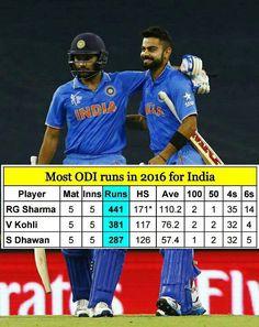 Top 3 Run-Scorers for #TeamIndia in 2016 so far.. 3.) Shikhar Dhawan 2.) Virat Kohli 1.) Rohit Sharma - http://ift.tt/1ZZ3e4d