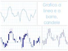 MetaTrader: grafico a linea e a barre, candele