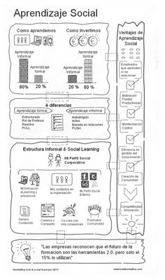 Inforgrafía sobre el aprendizaje social