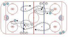 Hockey Drills, Hockey Training, December, Tech, How To Plan, Sport, Fun, Chalkboard, Ice Hockey