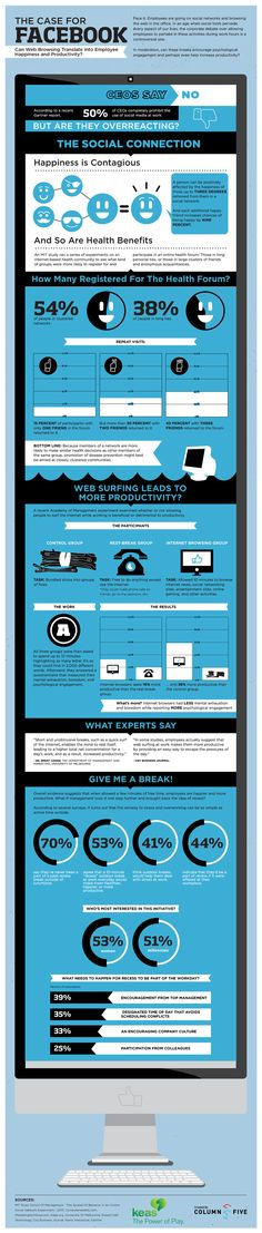According to this infographic from  the corporate wellness site Keas.com, a 10-minute Facebook break may make an employee better at their job. A recent Academy of Management study that found that employees who were allowed to use Facebook were more productive than co-workers who were not.