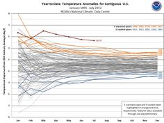 Year To Date Temperature Anomalies