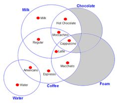 Ian's Blog: Towards an Ontology of Coffee Drinks