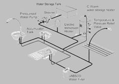 plumbing diagrams for rv sink | Click here for a Block Diagram ...