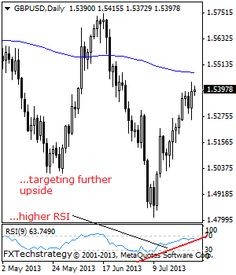 GBPUSD: Maintains Bullish Momentum, Targets Higher Prices  GBPUSD: With GBP returning above the 1.5304 level, further upside offensive is likely towards the 1.5450 level. Further out, resistance stands at the 1.5500 level where a violation will aim at the 1.5550 level. Its daily RSI is bullish and pointing higher suggesting further upside.