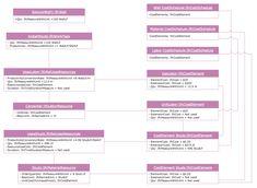 UML Object Diagram - Estimating Scenario