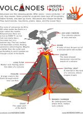 Heres a nice graphic on the parts of a volcano earth science volcano3 ccuart Choice Image