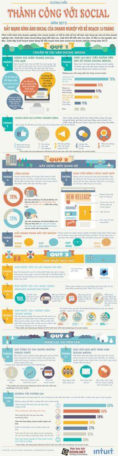 Đường đến Thành công với Social cho các doanh nghiệp trong năm 2013 http://blog.eqvn.net/duong-den-thanh-cong-voi-social-cho-cac-doanh-nghiep-trong-nam-2013/