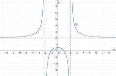 Graph der gebrochenrationalen Funktion f