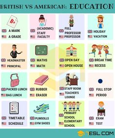 British and American English Differences Illustrated is part of British and american english - Learn extensive list of differences between British and American English with pictures to expand your vocabulary American English is the form of Engl English Vocabulary Words, Learn English Words, English Spelling, English Grammar, English Tips, English Lessons, English English, English Food, English Language Learning