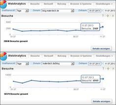 Der gestrige Rekord von 9.434 Besuchern, wurde bereits wieder gebrochen! Neuer Tagesrekord mit 10.118 Besuchern auf meinem Blog, am 11.07.2013