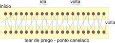 Cantinho da Jana: Gráficos para tear de prego