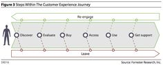 """Forrester's CX Journey model from their """"2012 Customer Experience Predictions"""""""