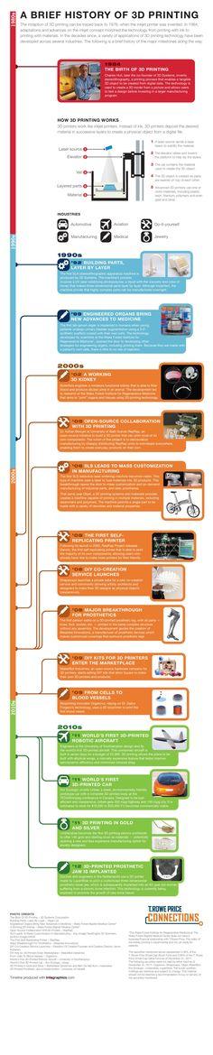 Historia de las impresiones en 3D. Desde 1984 y a partir de este año ofrecemos el servicio desde Costa Rica.