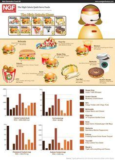 High calorie quick-serve foods