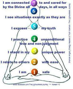 How to resolve Chakra issues...say these suggestions to yourself daily or more.  thank laurie. read it and then thought wonder who put this up - it was you. thanks dear.