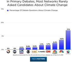Stacey Samuel This is an interesting article about the how the topic of climate change is impacting (or not impacting) the current presidential election. Very few climate change questions have been asked of the candidates in debates and no questions have been asked of the GOP frontrunners.
