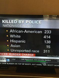Interesting stat on CNN today! #MSM #BiasNews