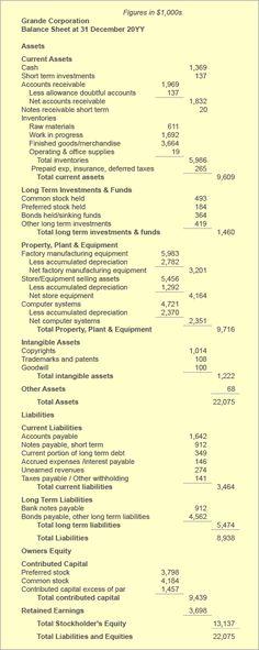 financial asset inventory sheet Balance Sheet Statement of Financial Position Define Explain Financial Position, Financial Asset, Accounting And Finance, Cpa Review, Computer Jobs, Corporate Bonds, Balance Sheet, Job Search Tips, Financial Statement