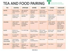 Tea pairing chart