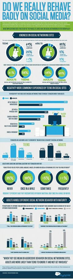 ChurchMag wondered if people really behave badly on social media...check this infographic for some cool stats!