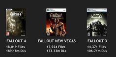 Fallout 4 is now the most modded Fallout game - overtaking New Vegas. #Fallout4 #gaming #Fallout #Bethesda #games #PS4share #PS4 #FO4