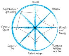"""LIFE ASSESSMENT: The Wheel oF liFe is used to determine your current balance sheet of your life, take your scores from the previous pages and plot them on the wheel below. Start from the center and use the key to mark your current status. Then connect all the dots and you will see how balanced your wheel is or isn't. If it has serious deviations or flat spots you now know why your life doesn't """"roll"""" along as smoothly as you would wish."""