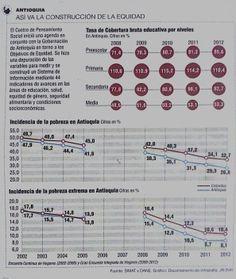 Así va la construcción de la equidad #Antioquia #Población