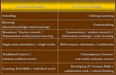 Cool Graphic on Learning in The 21st Century | iGeneration - 21st Century Education | Scoop.it
