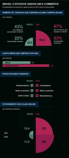 Infográfico sobre o comércio eletrônico no Brasil.