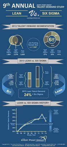 9th Annual Lean - Six Sigma talent demand study.