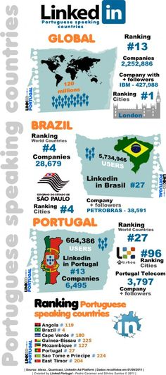Linkedin portuguese speaking countries #infographic