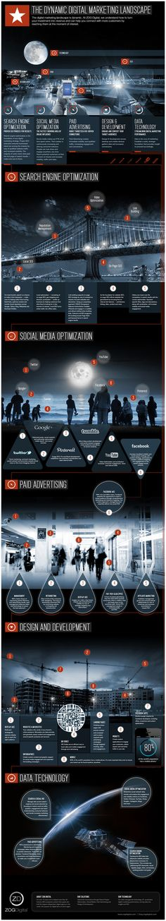 The Dynamic Digital Marketing Landscape Infographic - Business 2 Community Digital Marketing Strategy, Strategisches Marketing, Marketing Words, Business Marketing, Internet Marketing, Social Media Marketing, Online Marketing, Content Marketing, Marketing Technology