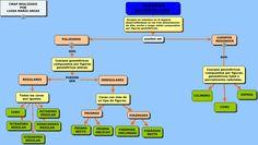 Tabla peridica de los elementos oxford aprender pinterest resultado de imagen de esquema matematicas capacidad volumen urtaz Images