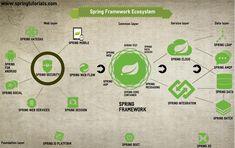 Spring Ecosystem - Spring Projects