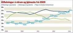 Gjaldeyristekjur Íslands 2009-2013 Útflutningur á vörum og þjónustu.  12.3. 2014  NCO eCommerce,  www.netkaup.is