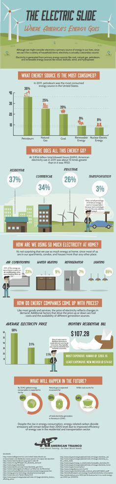The Electric Slide Where America's Energy Goes  #infographic #America #Energy