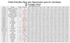 Astrologia Tablas Signos Planetas Estrellas Fijas Horoscopo