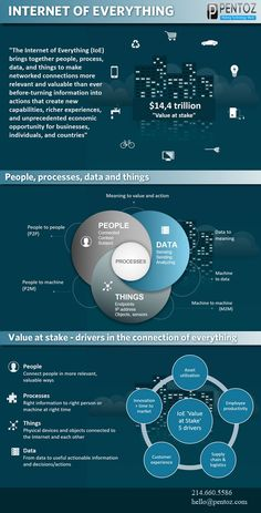 Internet of Everything depicts crucial aspects of IoT: People, data, things & processes Computer Basics, Computer Coding, Computer Programming, Computer Science, Machine Learning Artificial Intelligence, Artificial Intelligence Technology, Business Intelligence, Big Data, Cyber Security Awareness