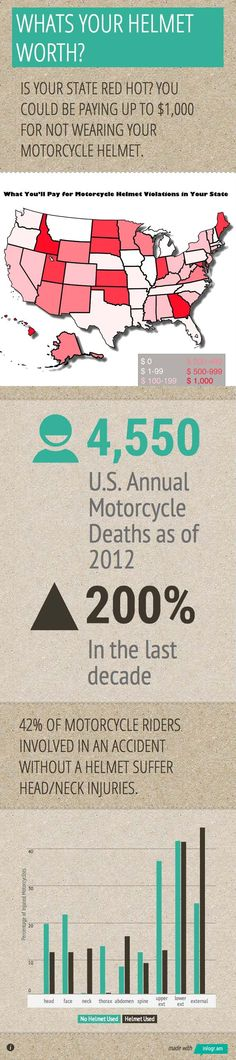 Motorcycle Helmet Laws by State Map - Check out more barbecue tips and tricks at TexasBBQNinja.com