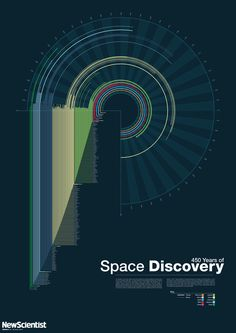 One of the main topics of our magazine will be the history and future of space travel, so an infographic on the history of space discovery would definitely fit in.  This infographic is quite visually appealing, and even looks a bit like space or a solar system/galaxy.