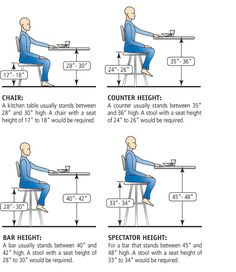 Chair/stool heights. Good info if you have a counter you need new stools for!