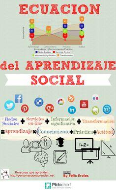 Ecuación del Aprendizaje Social #infografia #infographic #socialmedia #education vía: http://personasqueaprenden.net/2014/07/principio-de-la-palanca-en-aprendizaje-social-y-en-los-ple/