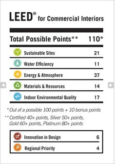1000 images about leed designs on pinterest green - Interior design license california ...