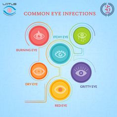 Majority of can be easily prevented and cured with the right treatment. Find out more www.D Medical College Hospital and Research Center will help you understand your eye and will work closely with you to manage your