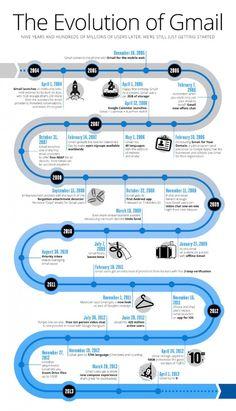 Infographie Gmail (bis)