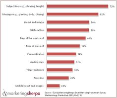 5 Key Factors of a Successful B2B Email Marketing Campaign